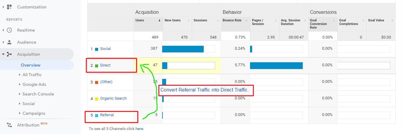 Referral Traffic into Direct Traffic Conversion Process